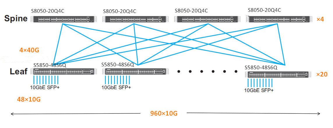 leaf-spine architecture with FS.COM switches