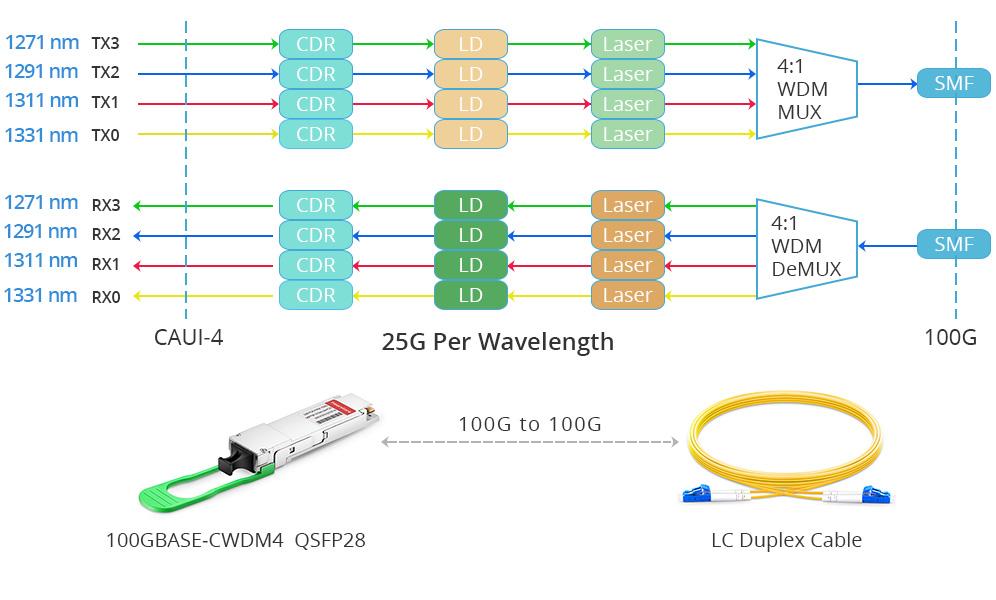 100GBASE-CWDM4 qsfp28 transceiver working principle