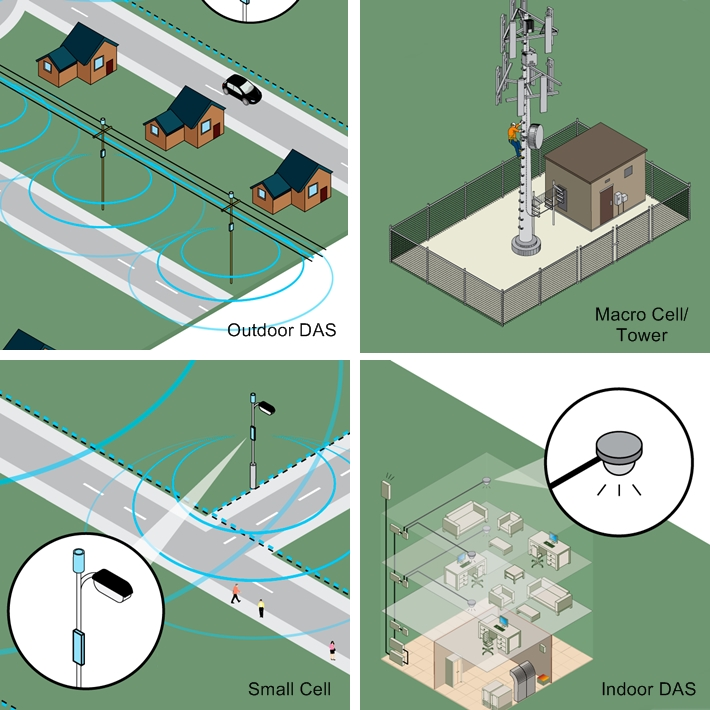 small cell, macro cell and DAS