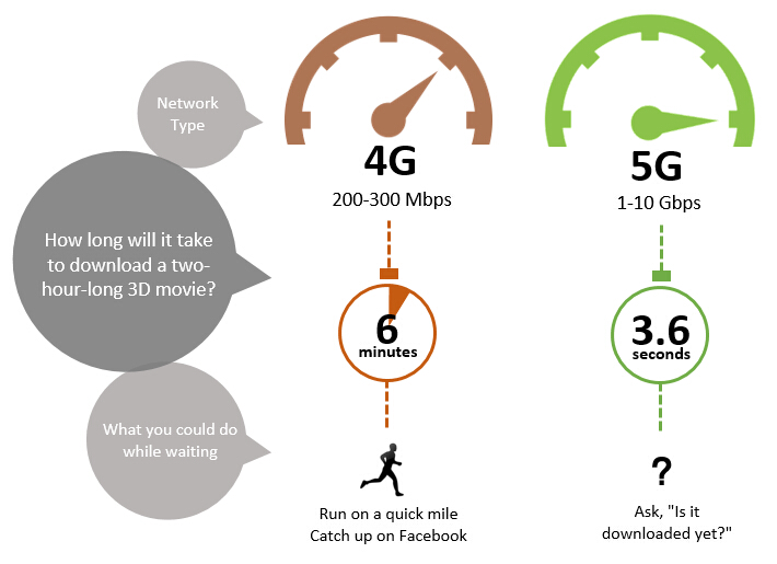 speed comparison of wireless 5G and 4G