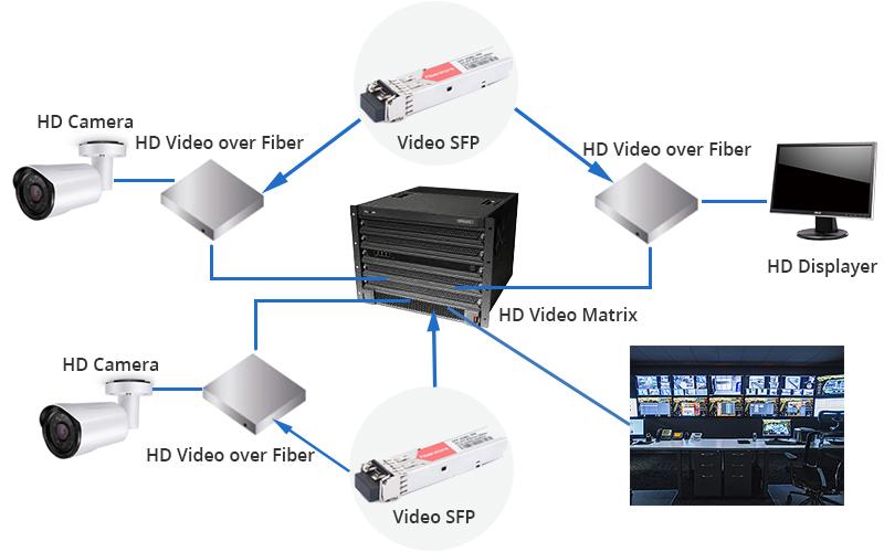 3G-SDI-Video-SFP-Transceiver-application 1