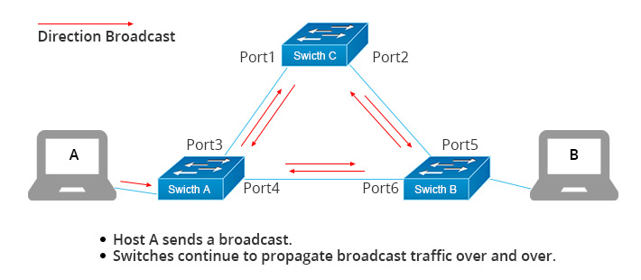 Network Switch vs Network Router vs Network Firewall | FS