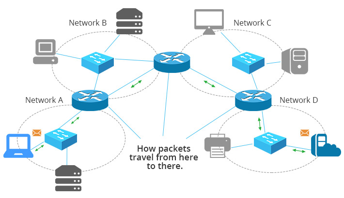 Network Switch Vs Network Router Vs Network Firewall
