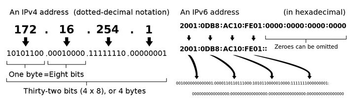 IPv4 address and IPv6 address examples