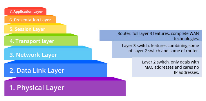 Layer 2 & Layer 3 in OSI model