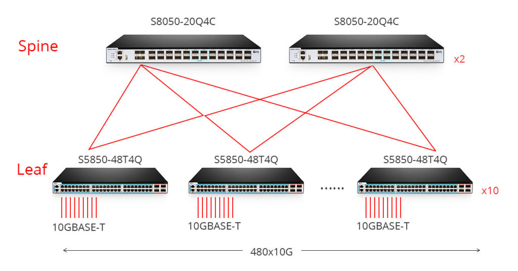S8050-20Q4C 10GBASE-T Switch