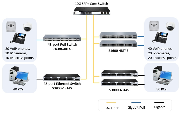 deploying the 48-port PoE switch FS 1600-48T4S in access layer