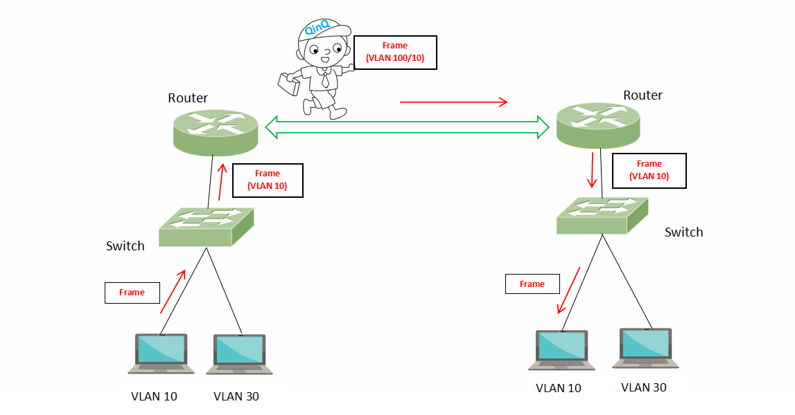 QinQ vs VLAN vs VXLAN | FS Community