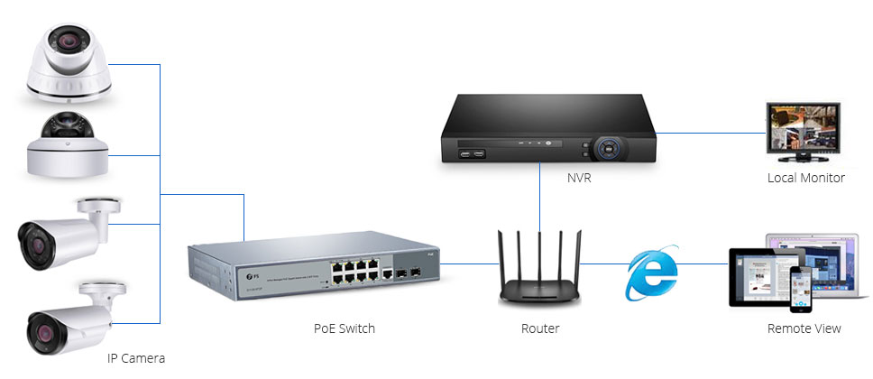PoE Switch for IP Camera