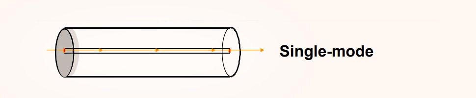 single mode fiber optic cable