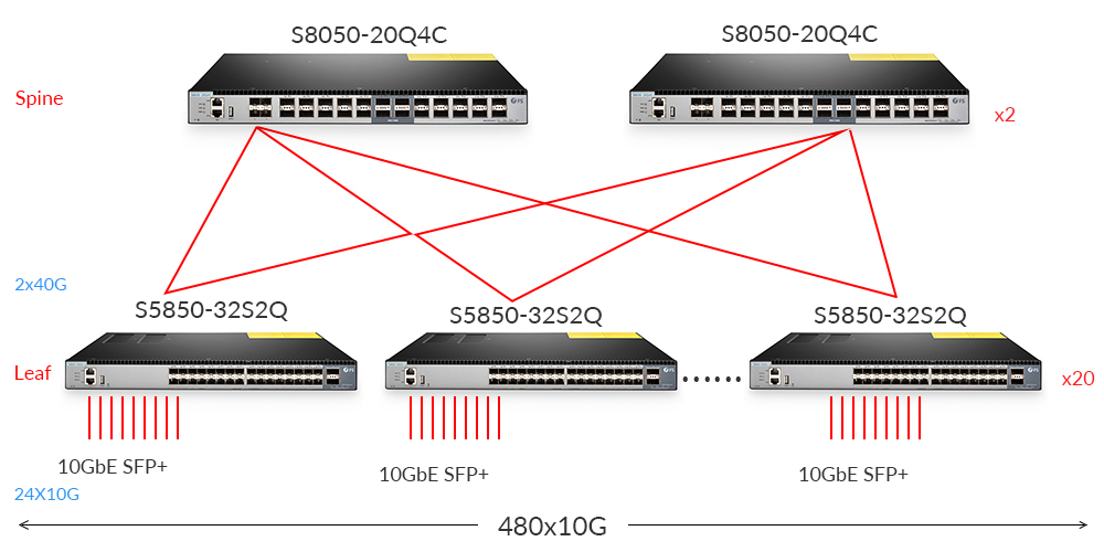 Using 10GbE Leaf Switch to Build Data Center Architecture