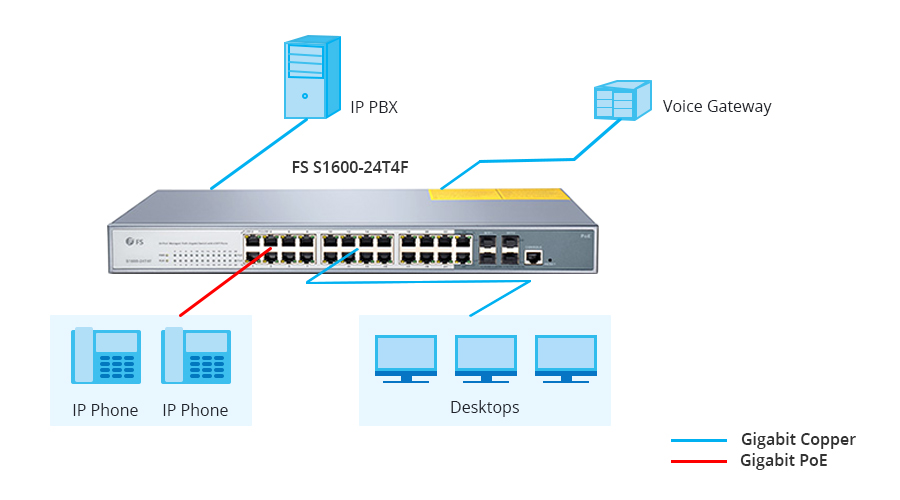 24 port VoIP poe switch for VoIP Phone
