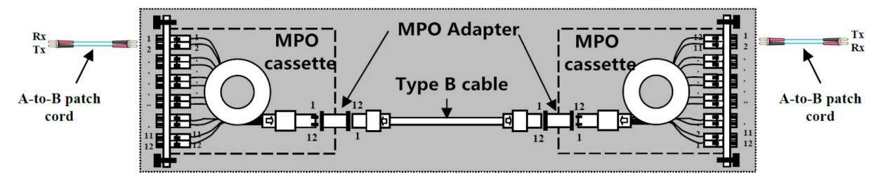 Method B: Polarity Flip in Fiber Cassette