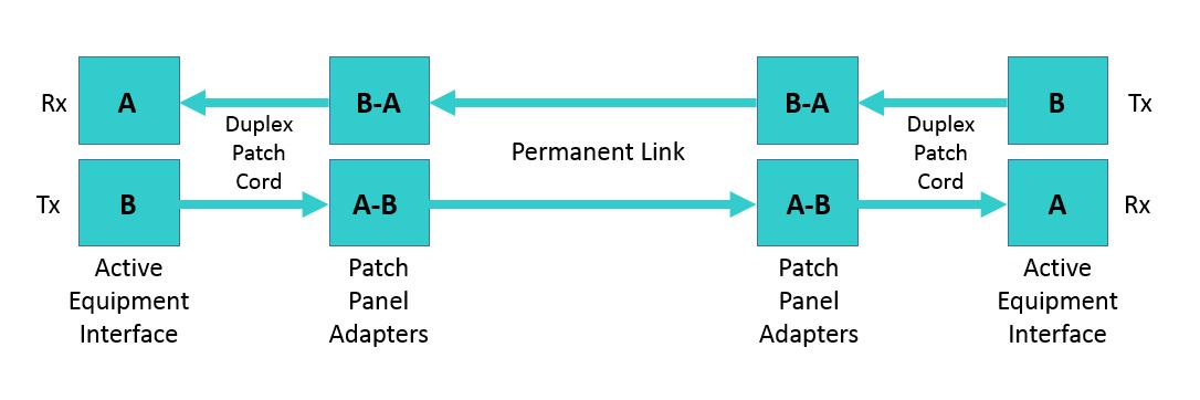 Polarity Management for Fiber Patch Panel