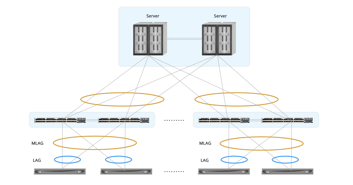 MLAG vs VPC: What's the Difference? | FS Community