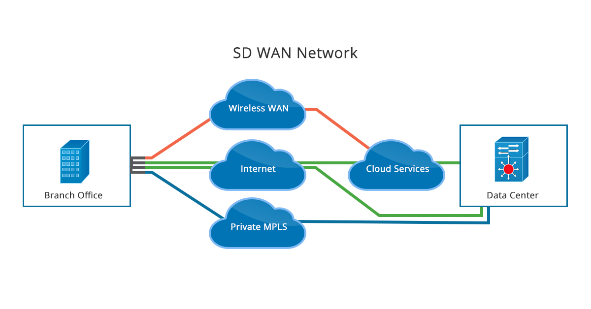 SD WAN vs MPLS: Pros and Cons | FS Community