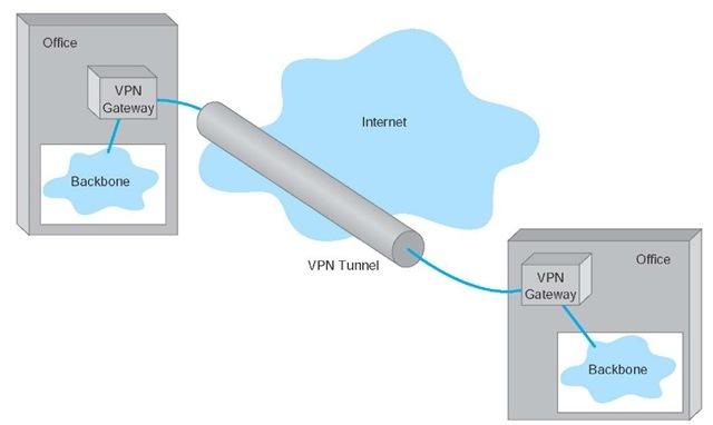 VPN vs MPLS: VPN