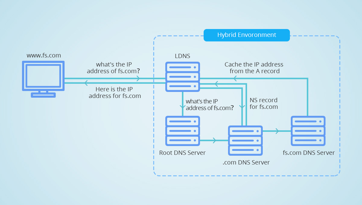 Figure 2 : Comment Fonctionne le DNS