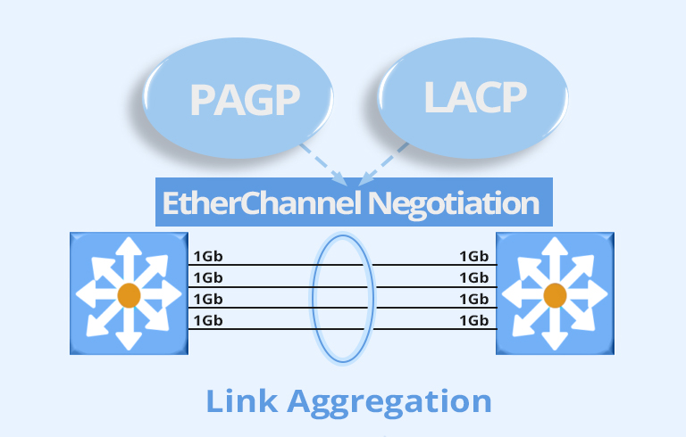 LACP vs PAGP: What's the Difference? | FS Community
