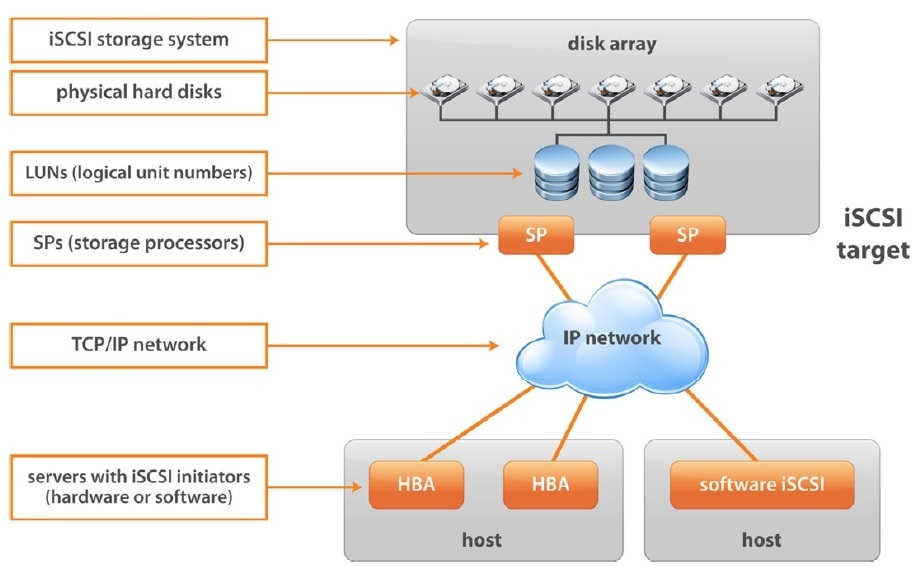how iSCSI storage works