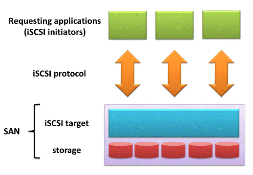 iSCSI Storage architecture