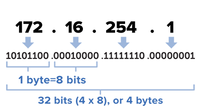 How to Understand IP Address and Subnet Mask? | FS Community
