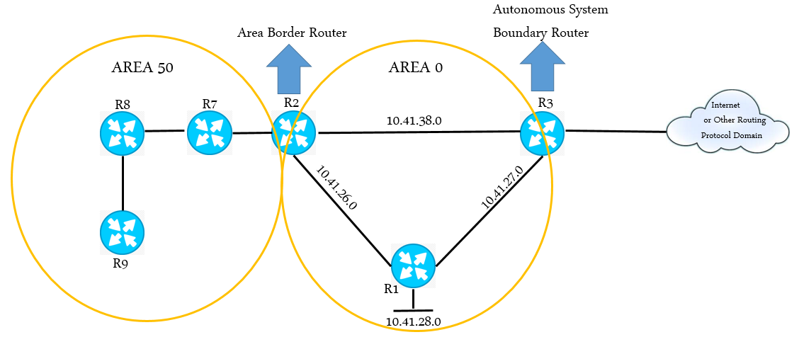 RIP vs OSPF: What Is the Difference? | FS Community