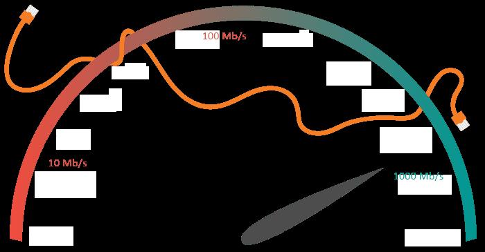 gigabit switch vs fast ethernet switch