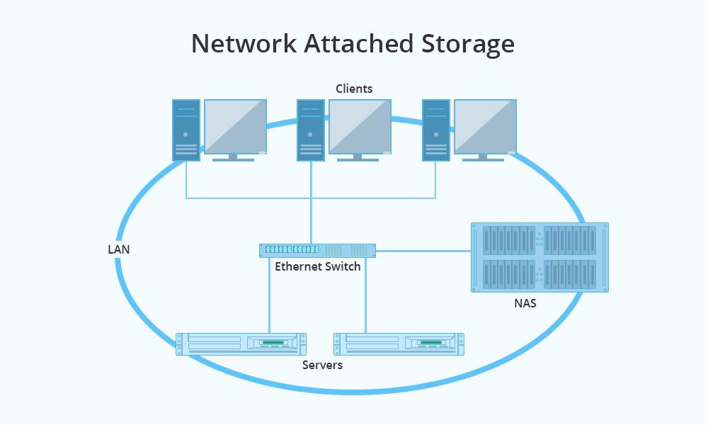 nas wiring diagram data wiring diagram San Diagram