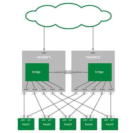 Cumulus Linux VRR example