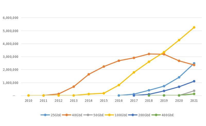 25G Market Trend