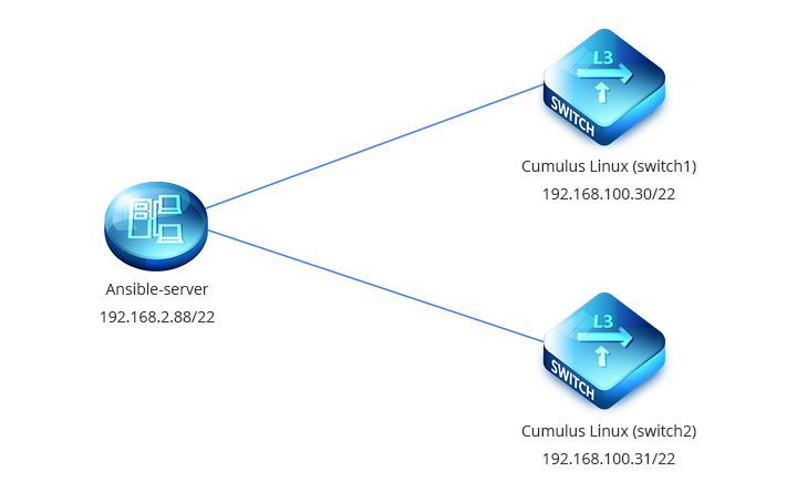 How to Integrate Ansible With Cumulus Linux Automation