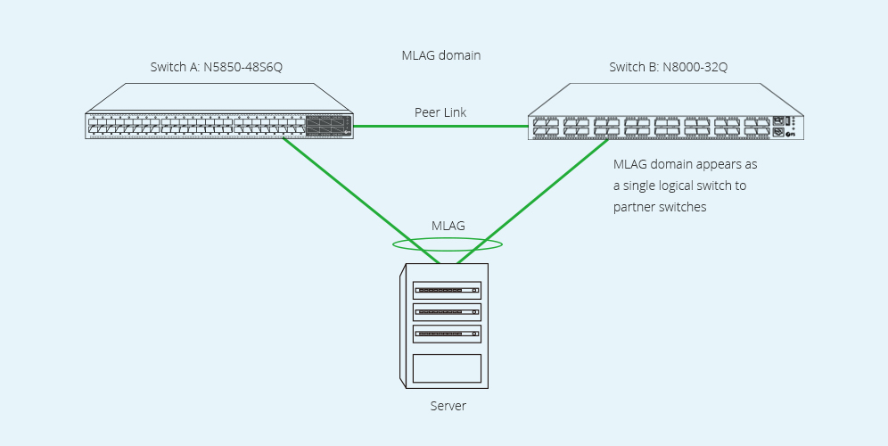 configure mlag on FS N-Series network switches