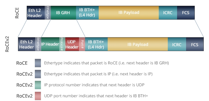 RoCE v1 vs RoCE v2 Packet Format