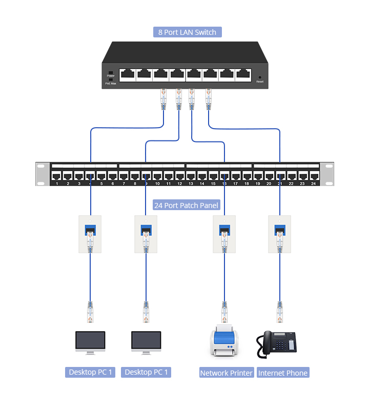 ethernet cable length deployment