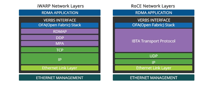 iWARP's Complex Network Layers Vs. RoCE's Simpler Model