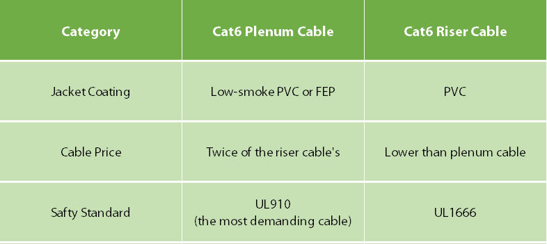 Cat6 plenum cable vs. Cat6 riser cable