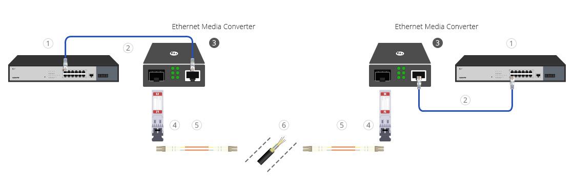 Giải pháp kết nối điểm nối điểm dùng cáp quang MM tốc độ Gigabit