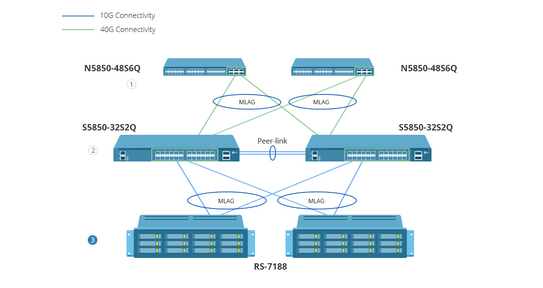 RS-7188 2U, 2-Socket Rack Server with Two Intel® Xeon® Silver 4112 for Data  Base Workloads in SMB