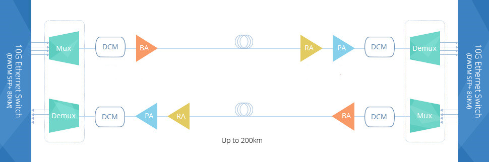 200km DWDM network