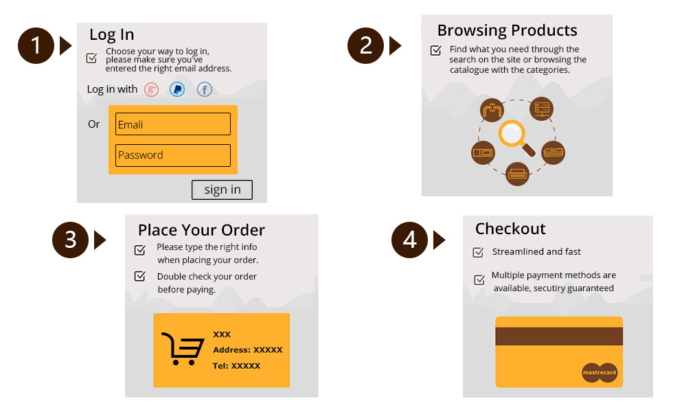 FS shopping process