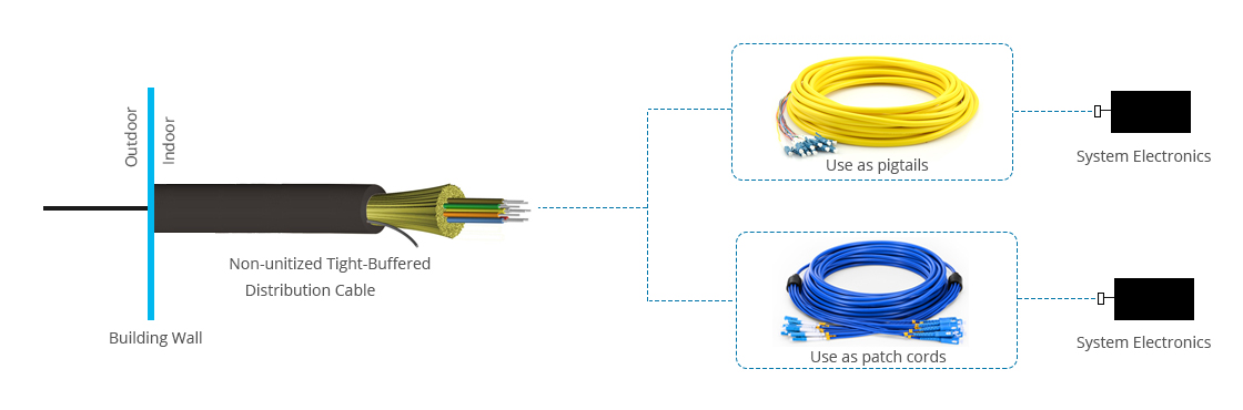 tight-buffered distribution waterproof indoor outdoor cable