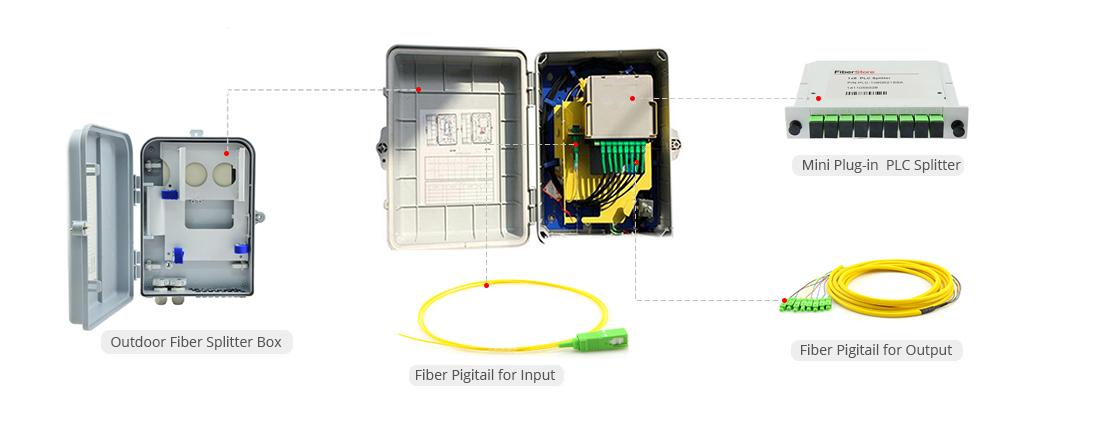 Boîtiers de Terminaison Optique  Accessoires pour le Boîtier de Terminaison Optique de Splitters PLC