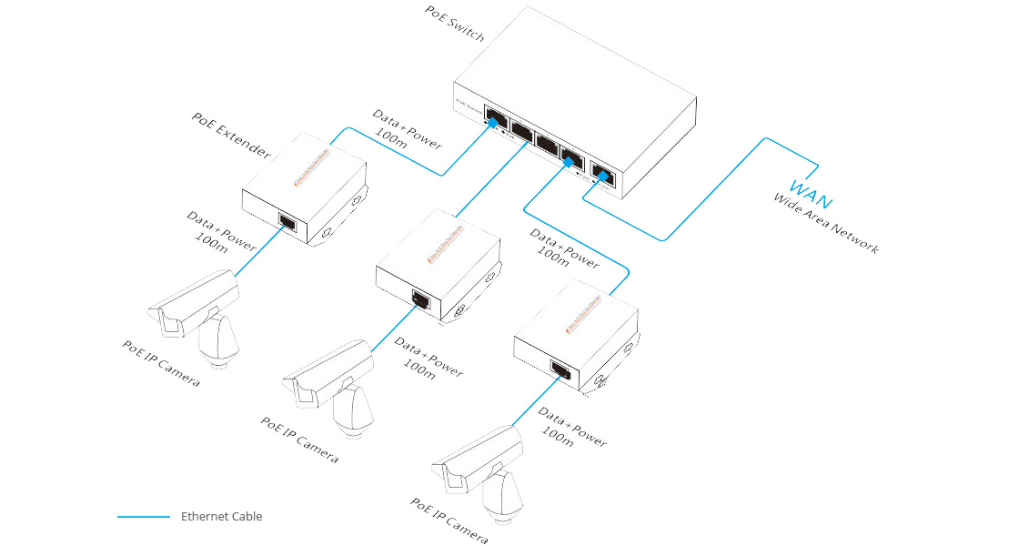 PoE Splitter/ Injector/ Extender  Cost-effective & Efficient PoE Solution for Business