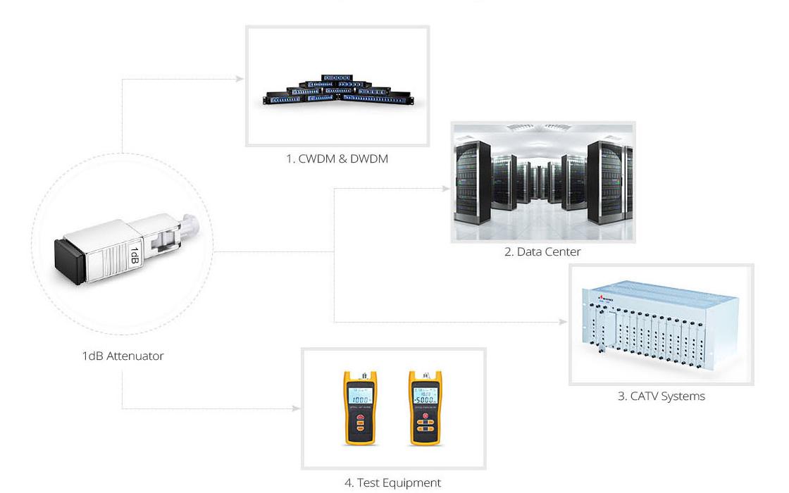 Atenuadores ópticos  Aplicación del atenuador
