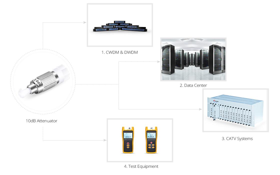 光アッテネータ(光減衰器) 減衰器アプリケーション