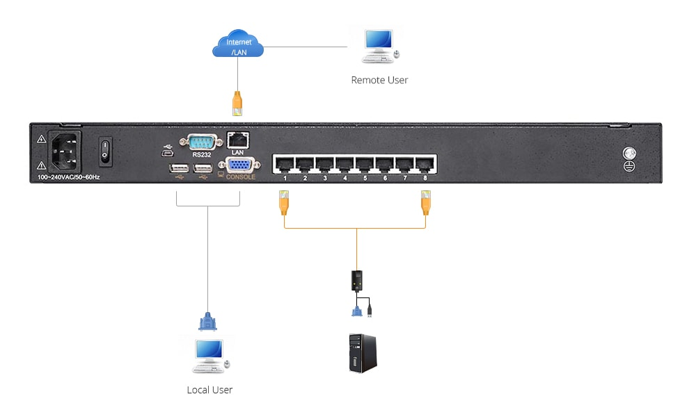 LCD KVM Switches  How the KVM Switch Works