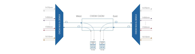 CWDM OADM  Add/Drop 1 Channel over Single Fiber