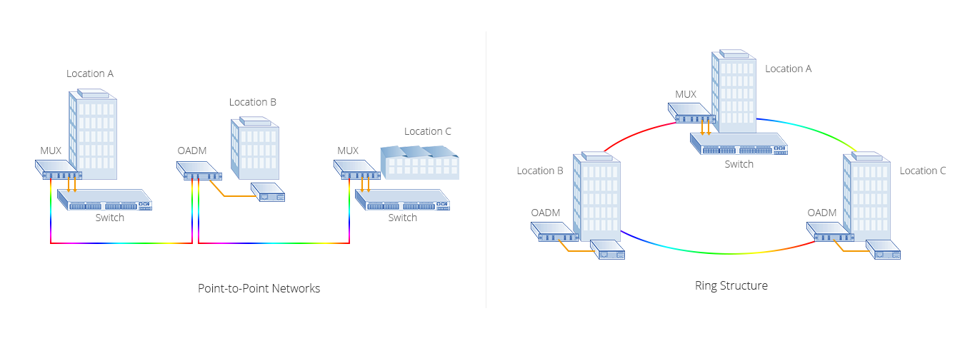 CWDM OADM  Highly Scalable and Flexible OADM Networks