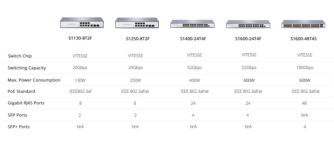1G Switches Model Comparison